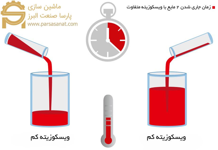 مقایسه ویسکوزیته دو مایع مختلف